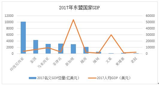 东盟gdp_东盟博览会