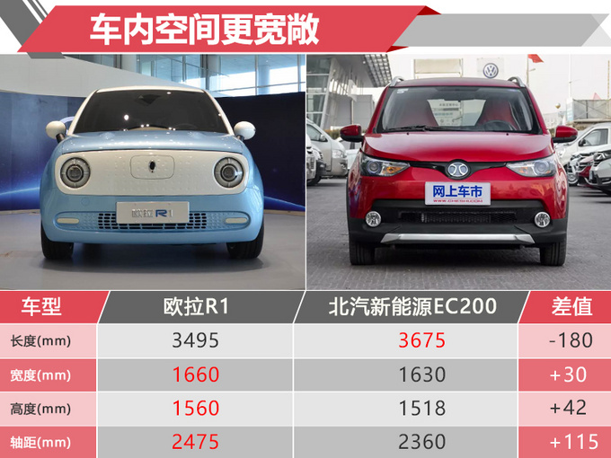 与北汽EC同价位长城新电动小车更大/续航更远-图4