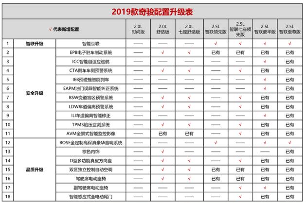 2019款日产奇骏上市 售18.88-27.13万元