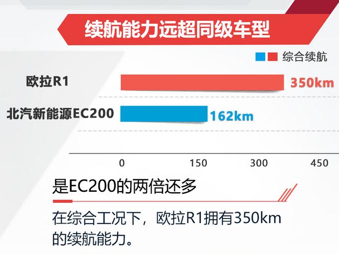 与北汽EC同价位长城新电动小车更大/续航更远-图5