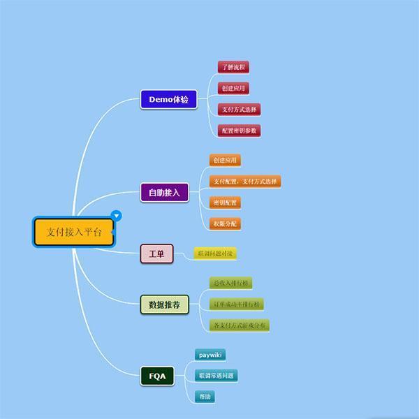 教学过程控制思维导图模板               喜欢及点关注哟!图片