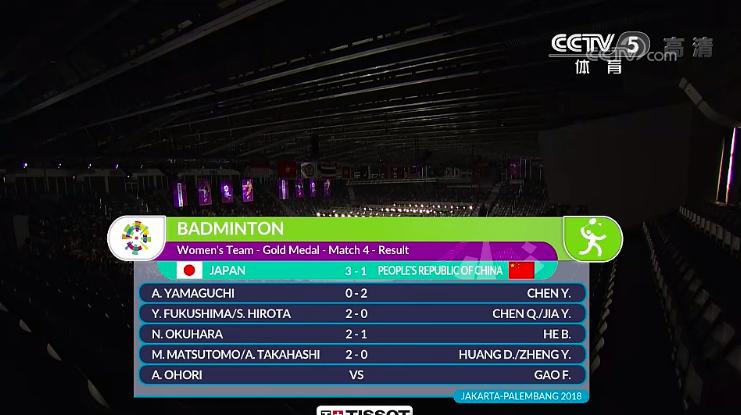 完败!中国女羽20年5连冠纪录作古 日本48年来首夺冠