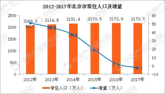 北京人口数据_2019年北京人口有多少 常住外来人口数量统计