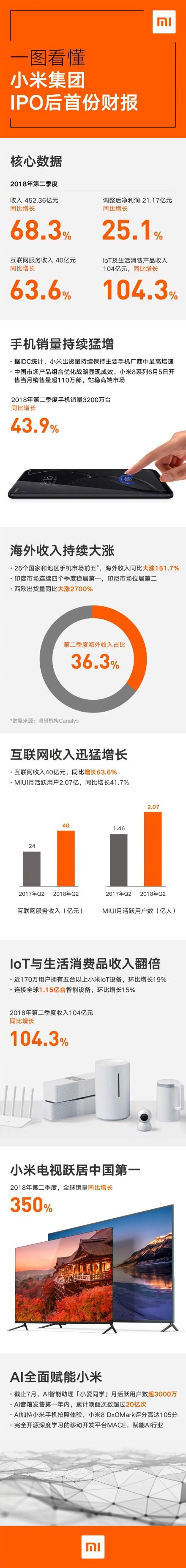 小米公布上市后首份财报:Q2收入同比猛增68.3% 手机销量/售价大涨