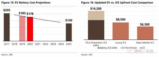 特斯拉是革命性的还是渐进式的,UBS拆解报告给你答案