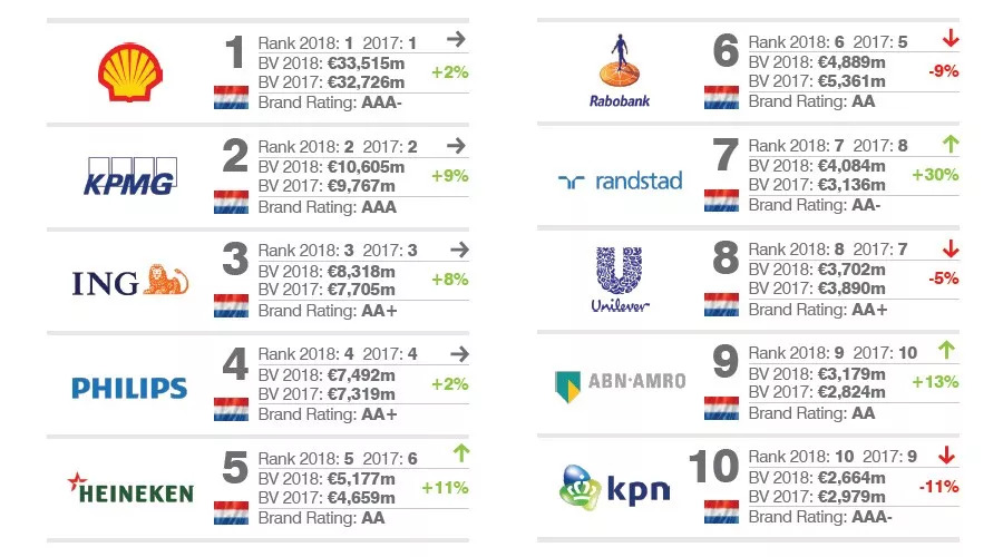 2018荷兰最有价值的50大品牌排行榜