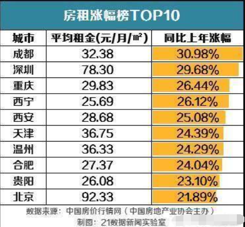 主持人收入排名_2018全国城市收入排名