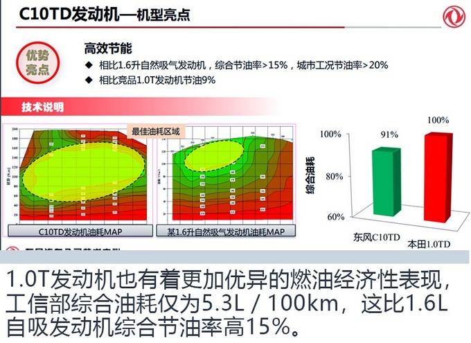 TA是最强三缸东风风神1.0T发动机了解一下-图8