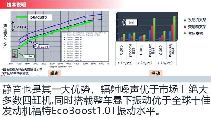 TA是最强三缸东风风神1.0T发动机了解一下-图12