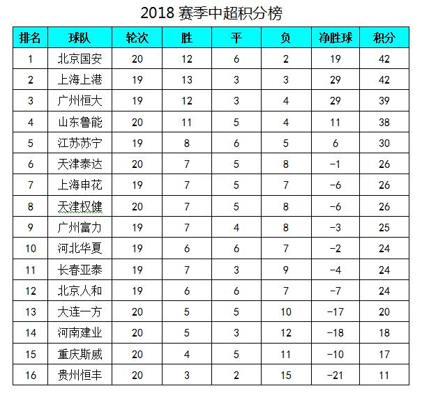 中超最新积分榜:恒大完胜鲁能升至第3,傲骨帽子国安大胜泰达