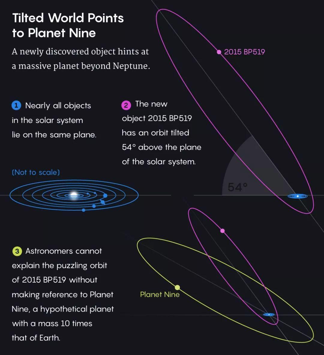 为什么找不到第九大行星?