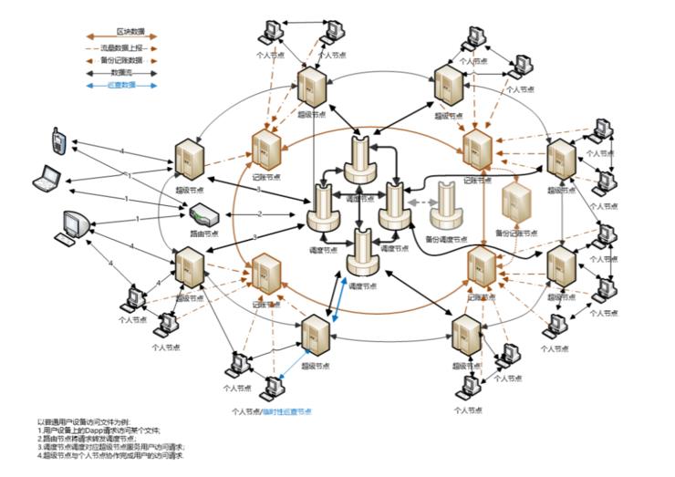 P2SP+Token机制,Spacebook 做好区块链基础设施的两把