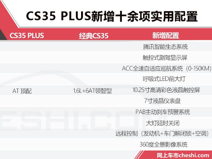 不止加长那么简单 CS35 PLUS顶配多少钱你会买?-图2