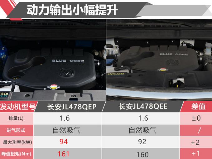 不止加长那么简单 CS35 PLUS顶配多少钱你会买?-图5