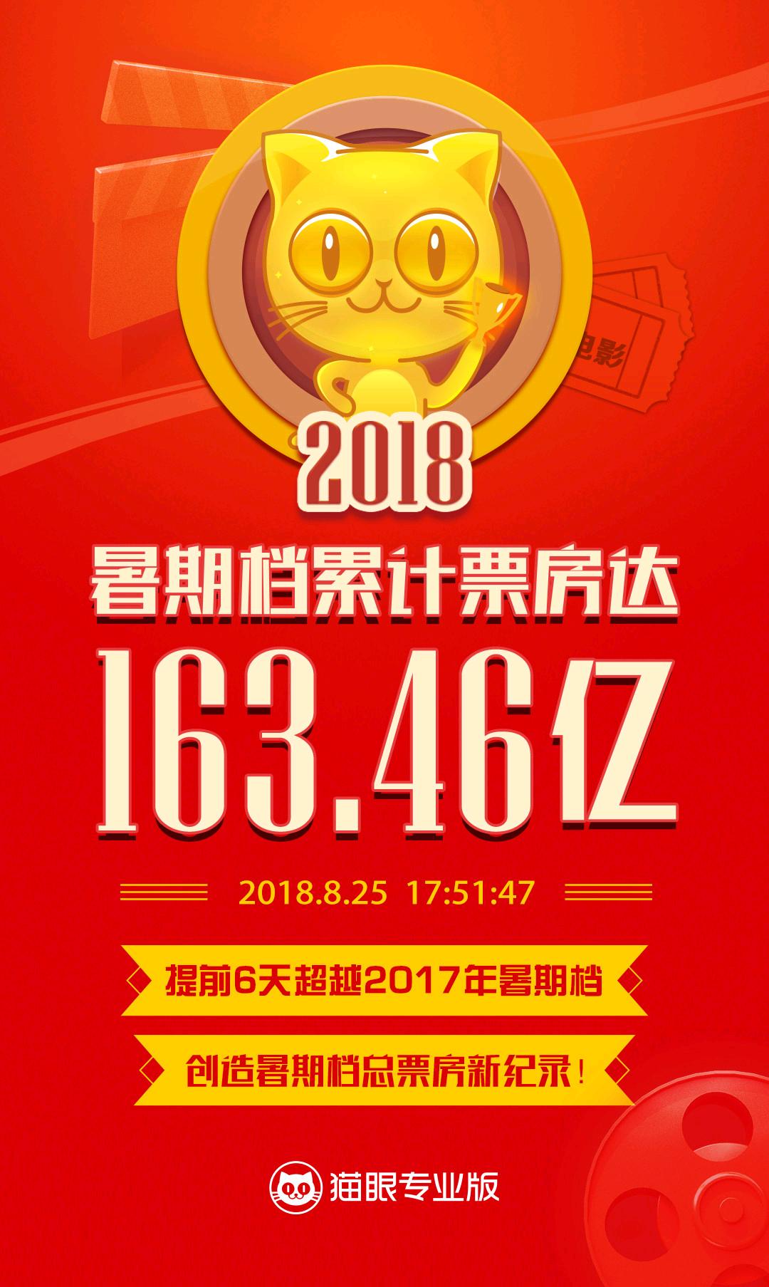 163亿元!暑期档总票房破中国影史纪录
