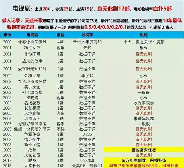 陈坤被曝带编剧进组乱改戏,《天盛长歌》收视破芒果台历史最低!