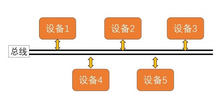 区块链研习 | 公有链是总账,联盟链是总线