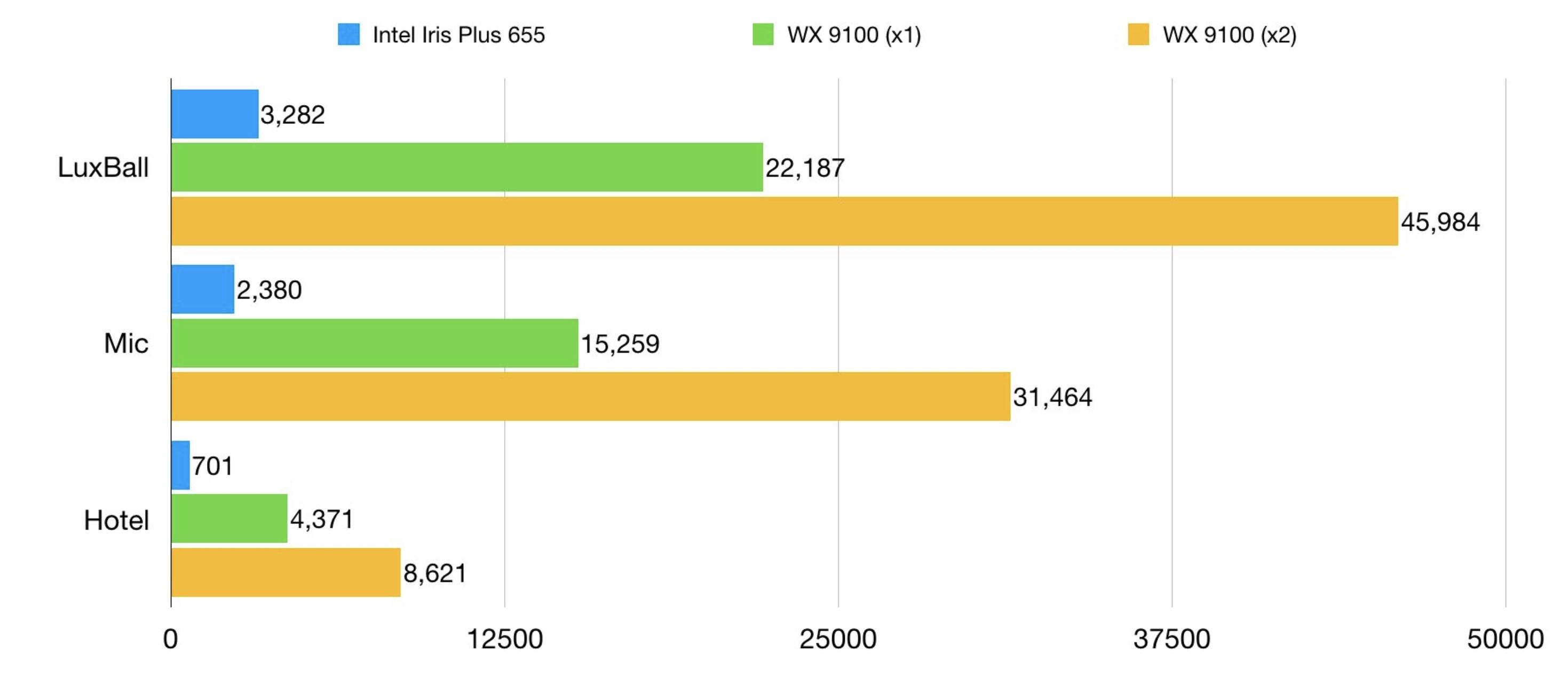 WX9100 外接显卡跑分测试 | 9to5Mac