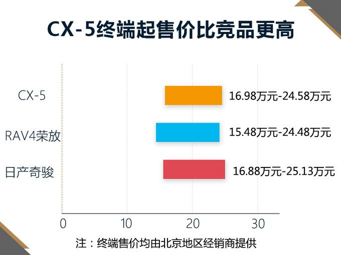 暴跌44 马自达CX-5销量连续下滑 将大幅降价促销-图3