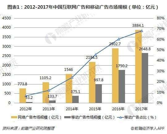 2018年数字营销行业发展趋势分析 市场朝新兴