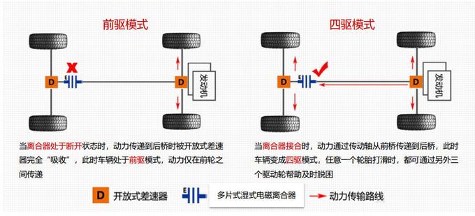 没有这个硬底子那一定是假SUV 名爵HS四驱解析-图2