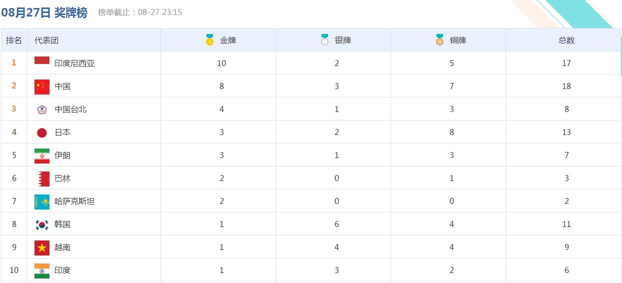 亚运奖牌榜:中国榜首86金是日本2倍 东道主发威夺10金