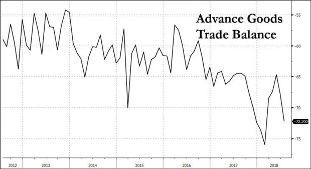 特朗普又要炮轰了:美7月贸易逆差创3年多最大增幅