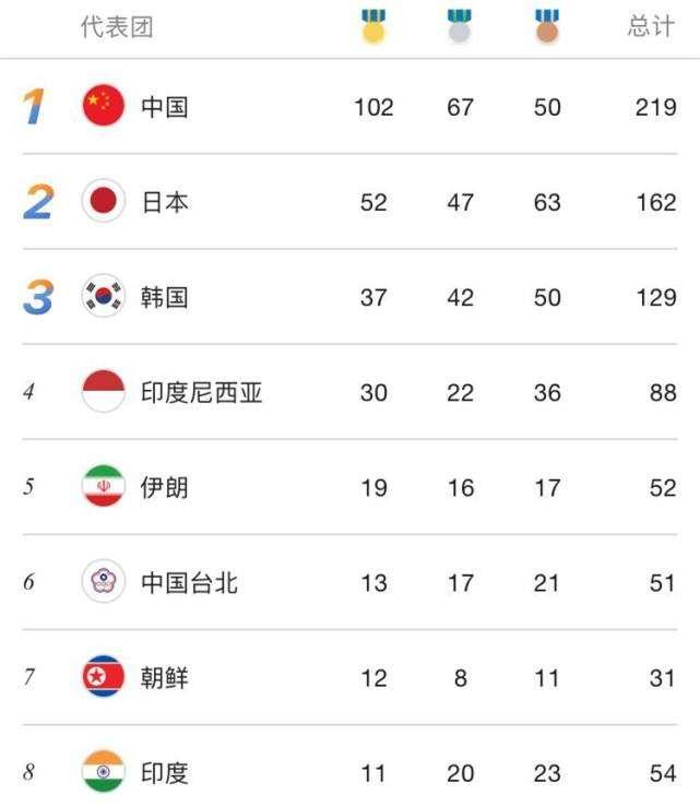 亚运中国单日金牌数竟被两国超越!东道主一项目狂夺6金