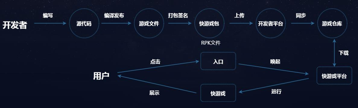 小游戏进阶形态 OPPO推出快游戏平台