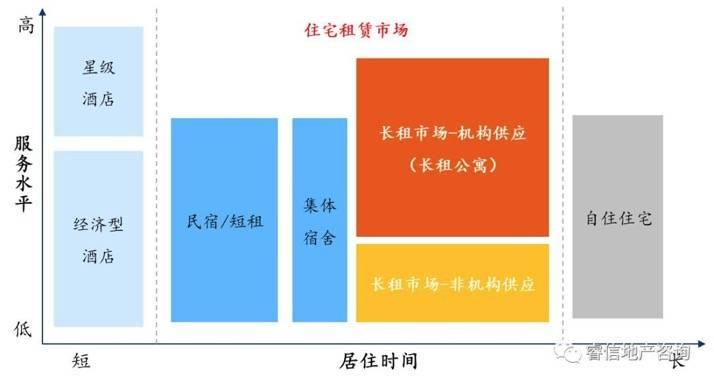 中国目前有约2.4亿的流动人口、近2亿的单身人口数量,庞大的流动人口和单身人士对住房的刚需使得房屋租赁市场蕴藏着巨大的潜能。长租市场因有着较好地服务水平,往往备受精英人士的欢迎。