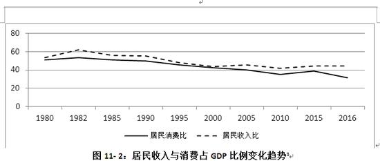农村人均gdp_中国人均gdp地图