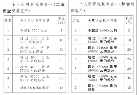 修订前(左)和修订后(右)个税税率表对比。