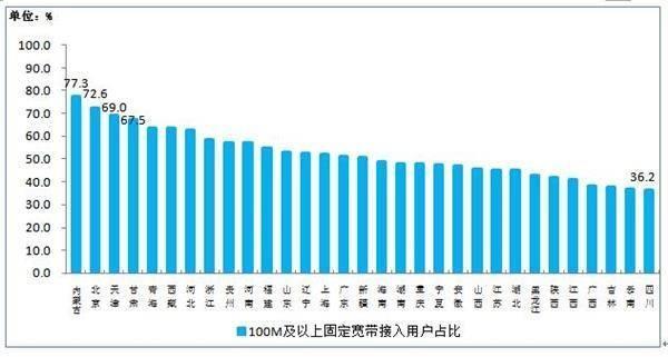 被诟病的宽带:资费速度成槽点,网速最快最慢地区出人意料