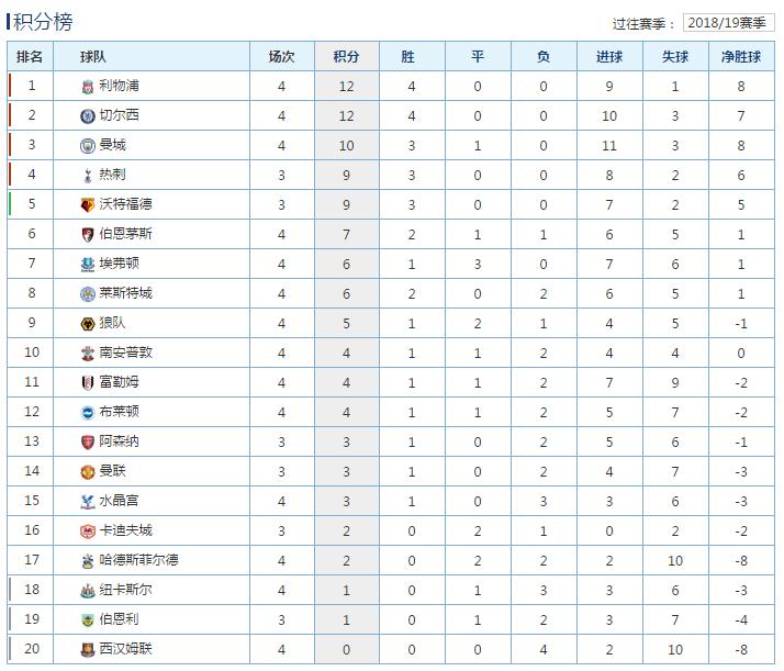 英超最新积分榜:红军蓝军同取4连胜领跑,曼城赢球紧随其后