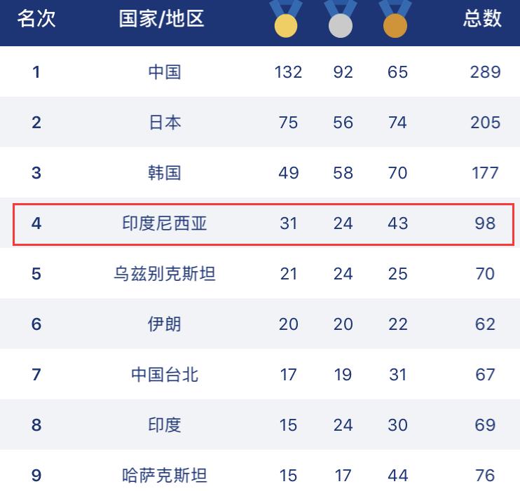 亚运终极金牌榜:中国132金 韩国49金遭滑铁卢
