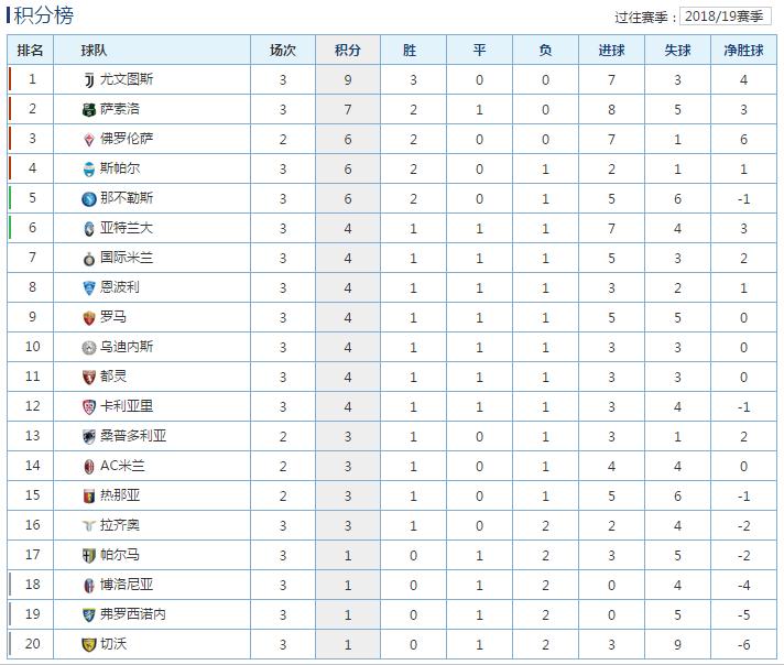 意甲第3轮积分榜:尤文图斯3连胜领跑,那不勒斯客场遭痛击