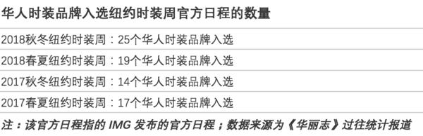 33个华人品牌亮相9月纽约时装周,创历史新高!