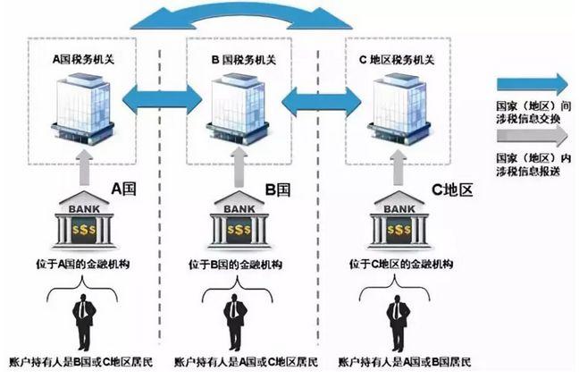 CRS+反避税条款实施:澳洲、新西兰的大批华人账户已被封