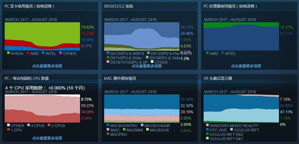 Steam硬件调查:AMD处理器和显卡份额回暖