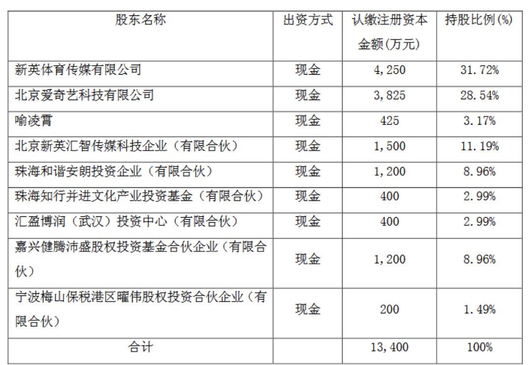 成立40天,A轮8.5亿融资落袋:爱奇艺体育开启体育版权下半场?