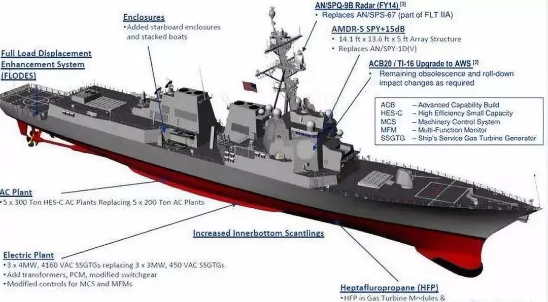 美军希望给伯克III舰加装新型双波反导雷达