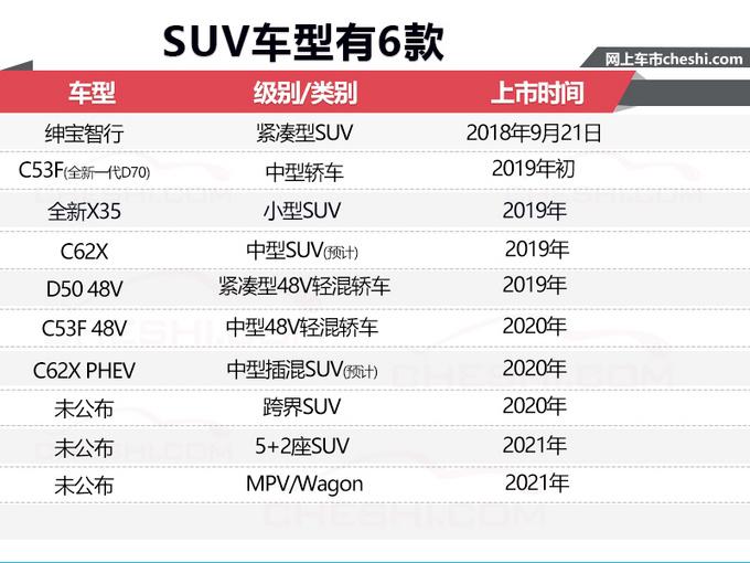 北汽绅宝规划10款新车 包含七座车等6款SUV-图3