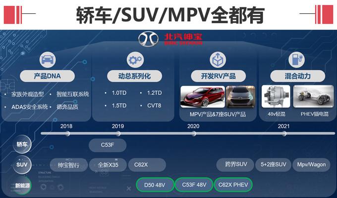 北汽绅宝规划10款新车 包含七座车等6款SUV-图4