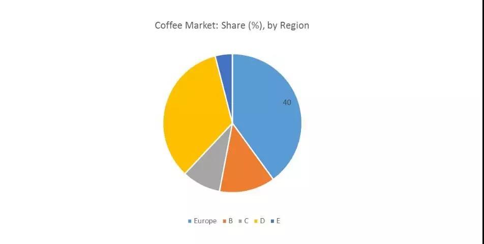 腾讯喜提瑞幸,中国的咖啡市场多方混战