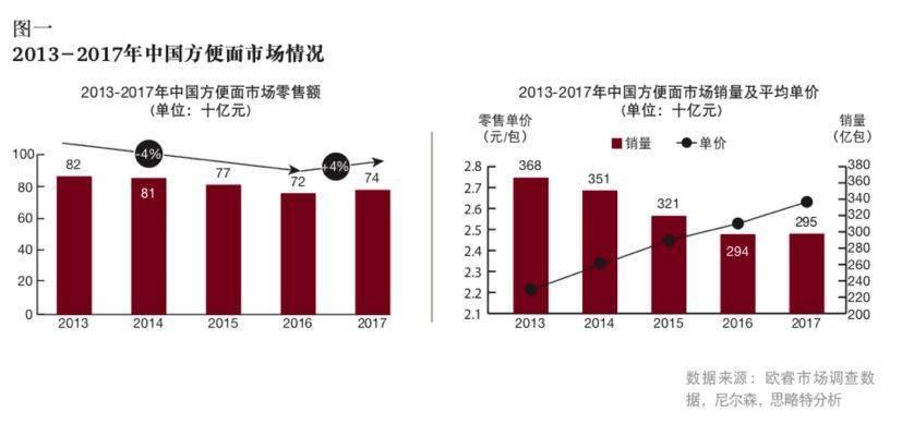 2017年,方便面市场成功回暖,在今年上半年表现亮眼。根据尼尔森的调研报告,2017年方便面市场整体销量上涨0.3%,销售额上涨3.6%。从销量上看,2017年相较2016年的销量基本持平。可见,方便面市场营收增长的关键原因是行业整体向中高端的转型升级,推动平均售价的不断提升。
