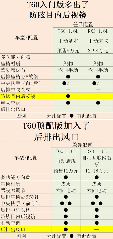 东风启辰全新小SUV T60预售9万起 值得买吗-图3