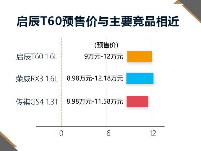 售价同是9-12万 东风启辰T60和荣威RX3你选谁-图3