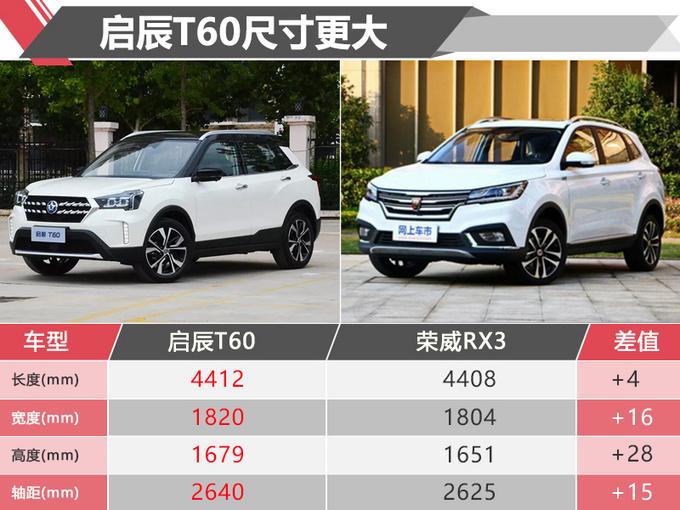 售价同是9-12万 东风启辰T60和荣威RX3你选谁-图8