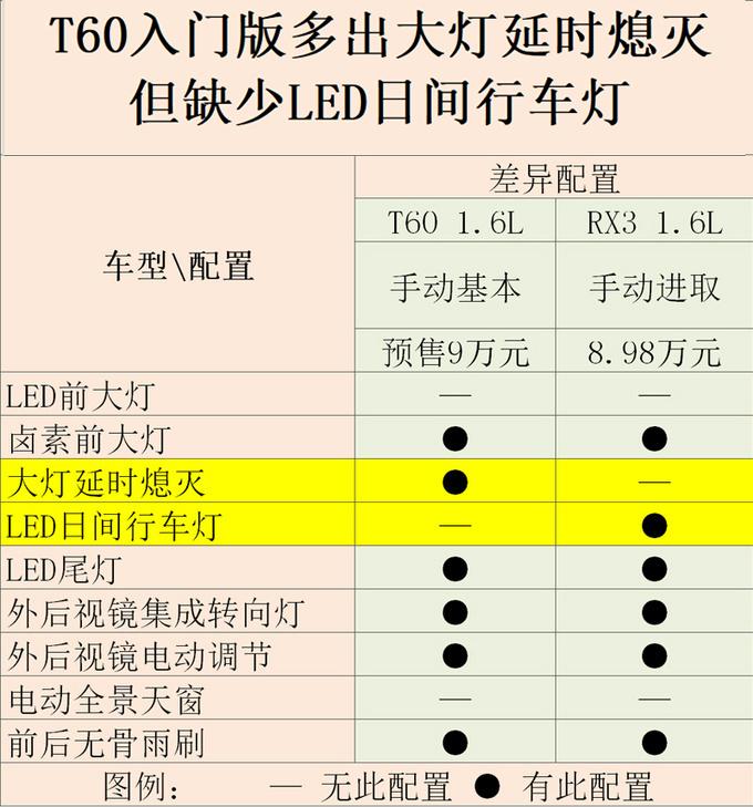 东风启辰全新小SUV T60预售9万起 值得买吗-图1
