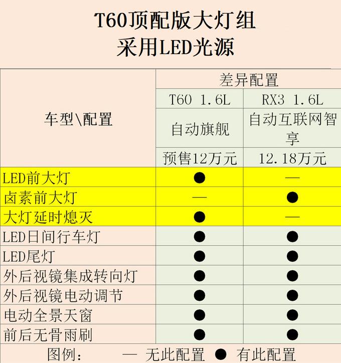 东风启辰全新小SUV T60预售9万起 值得买吗-图2